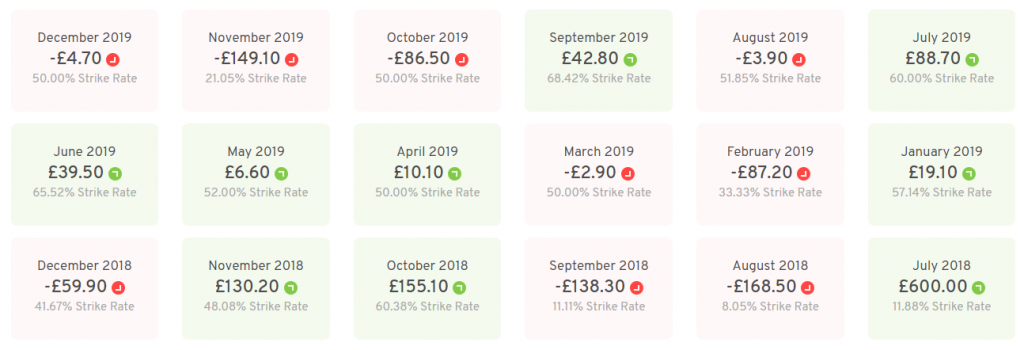 Cricket Betting Tipster Review Results