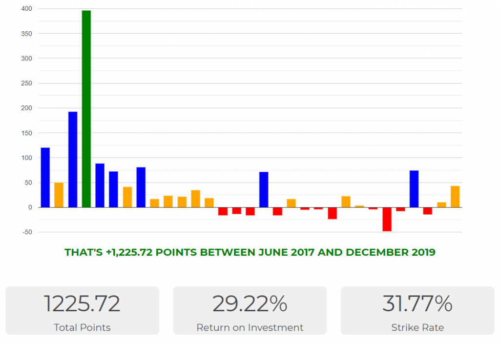 Each Way Hits Review Results